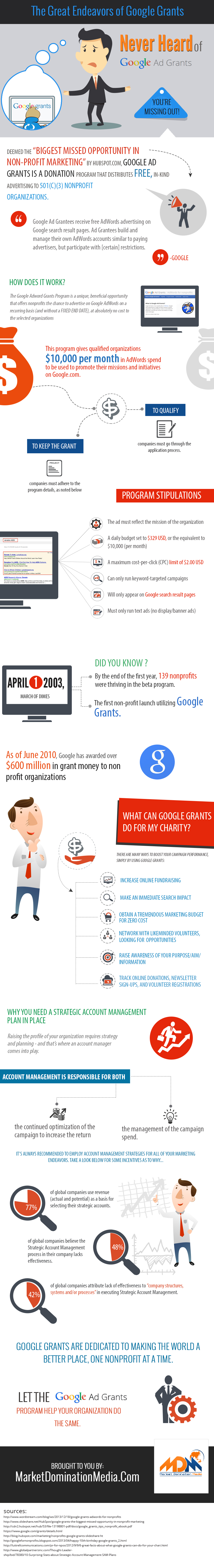 Google Ad Grants nonprofit marketing