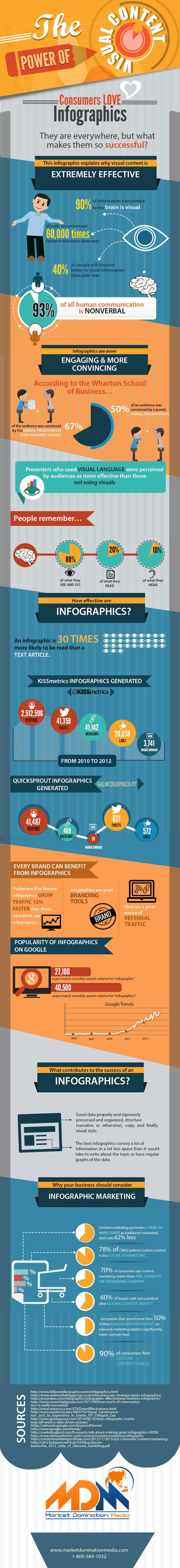 The Power of Visual Content - Why Consumers Love Infographics So Much