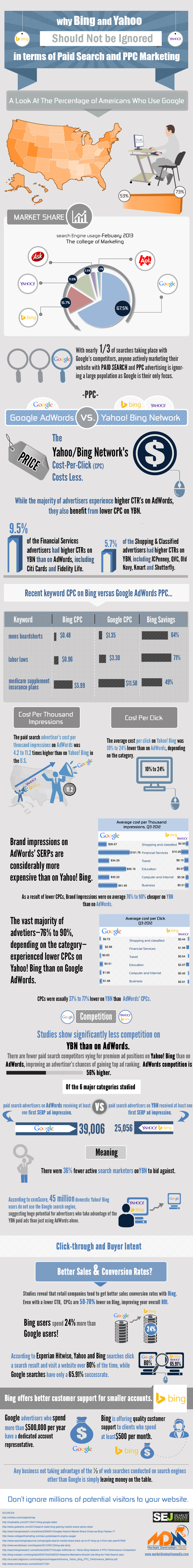 Stop this PPC Google Vs Bing Thing: Why Both Bing & Google Matter?