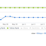 5 Basic Tips to Improve Organic Search Rankings