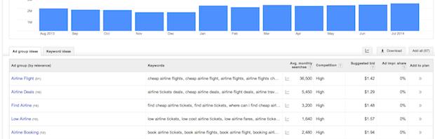 keyword planner ad group ideas