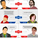 Silicon Valley Entrepreneurs Are The New Rock Stars [Infographic]