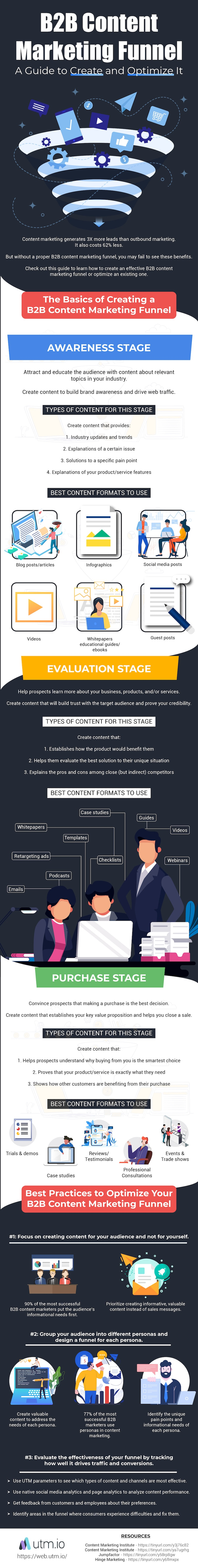 Content-Marketing-Funnel-Guide-to-Create-and-Optimize-It