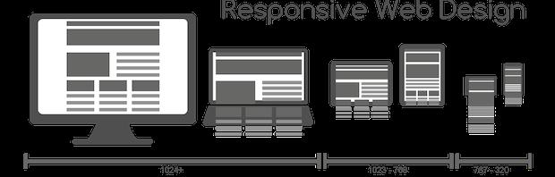 Responsive Website Design SEO Benefits