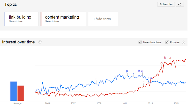 link building vs content marketing