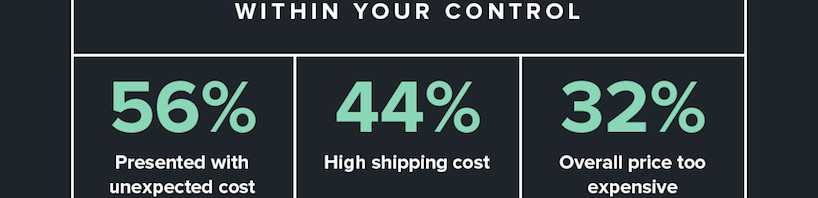 How Much is Shopping Cart Abandonment is Costing You?