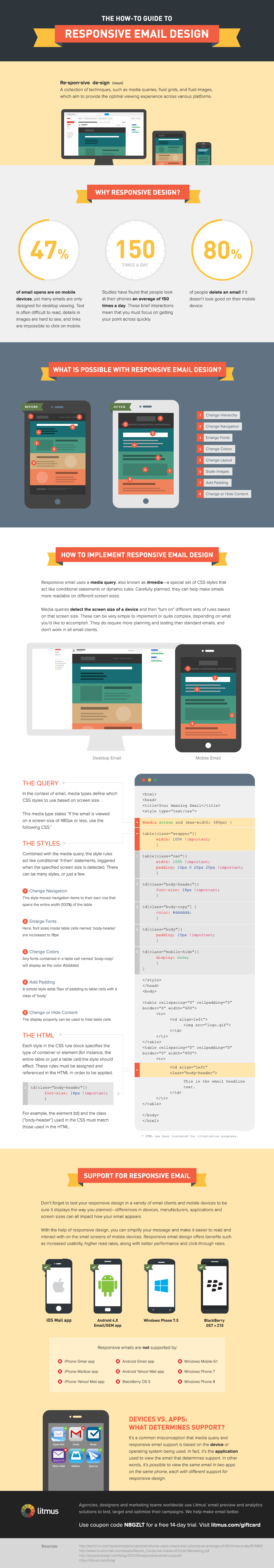 How To Create A Responsive Email Design Infographic