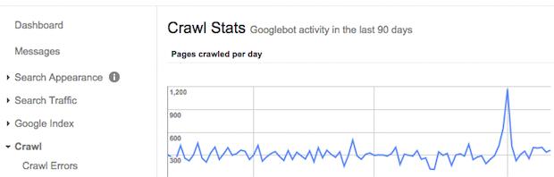 How Often Does Google Crawl Websites?
