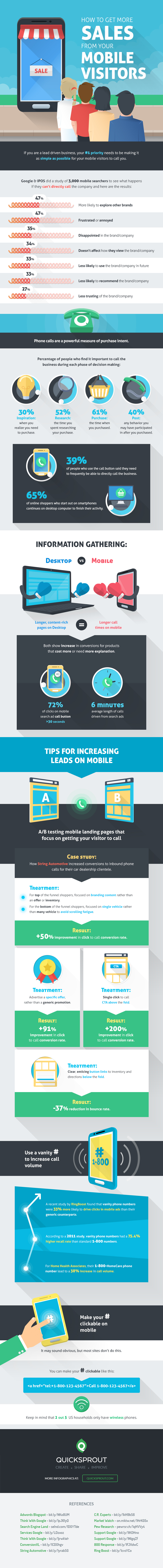 How to Turn Your Mobile Visitors into More Sales