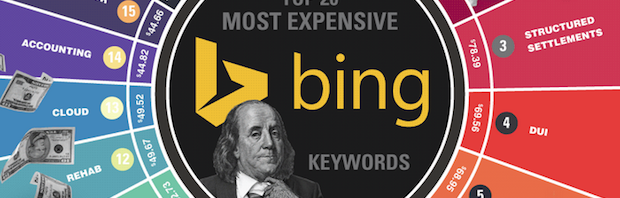 Bing Ads highest CPC