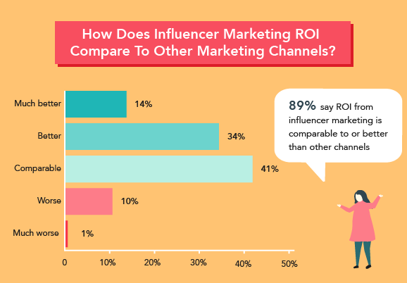 ROI from influencer