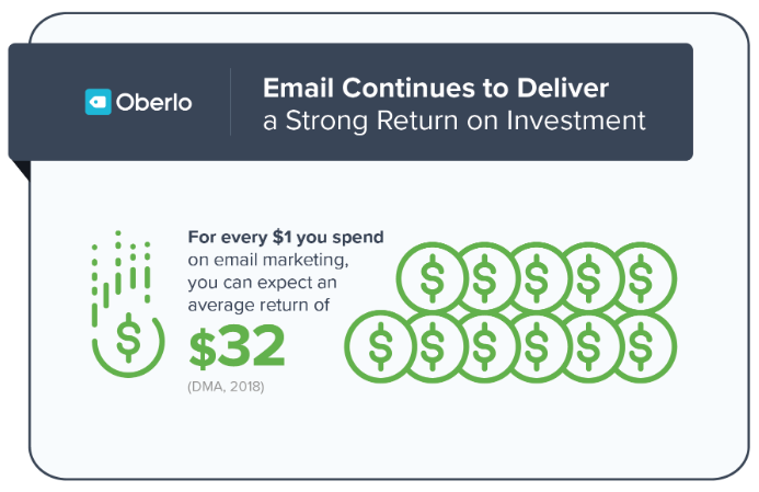 email roi