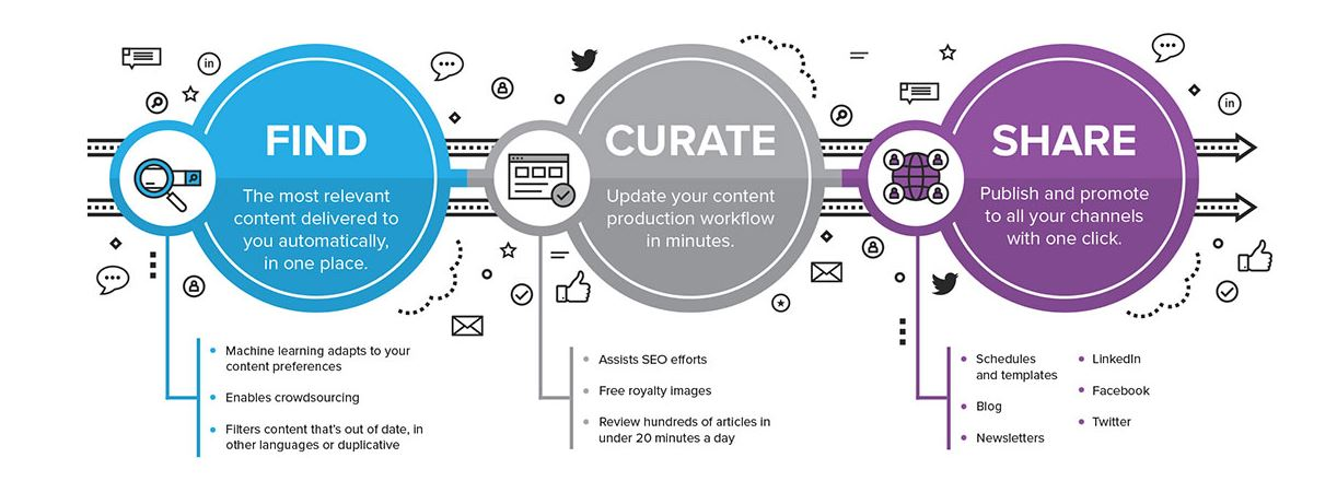 Content Curation Process